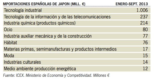 importacioes